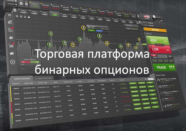 Торговая платформа бинарных опционов